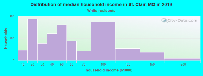 St. Clair household income for White non-Hispanic householders