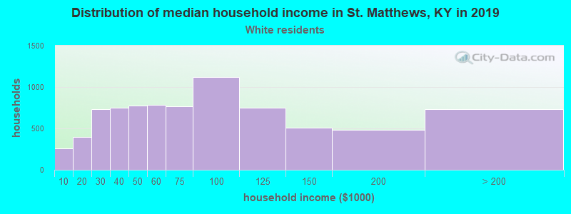 St. Matthews household income for White non-Hispanic householders