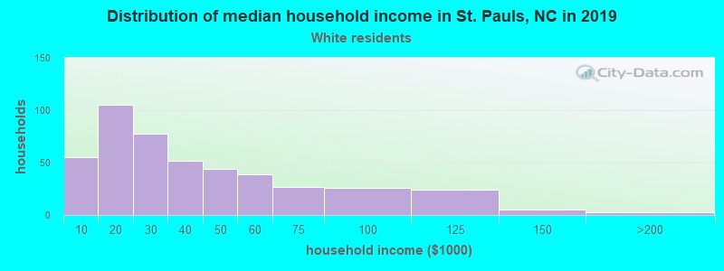 St. Pauls household income for White non-Hispanic householders