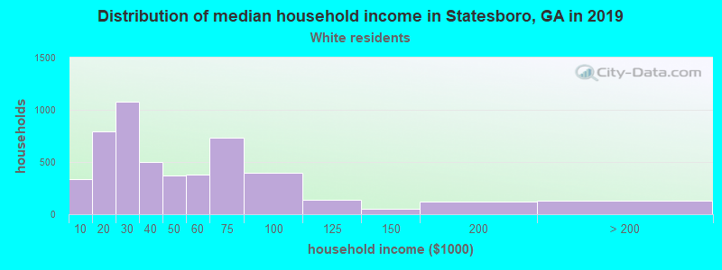 Statesboro household income for White non-Hispanic householders