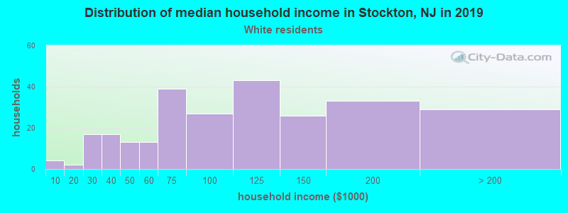 Stockton household income for White non-Hispanic householders