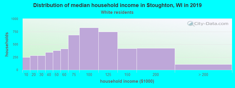 Stoughton household income for White non-Hispanic householders