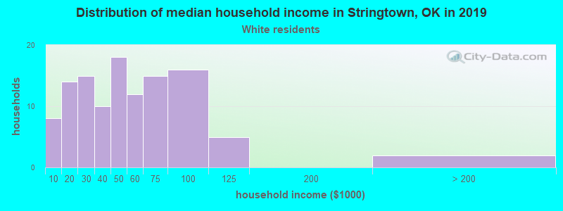 Stringtown household income for White non-Hispanic householders