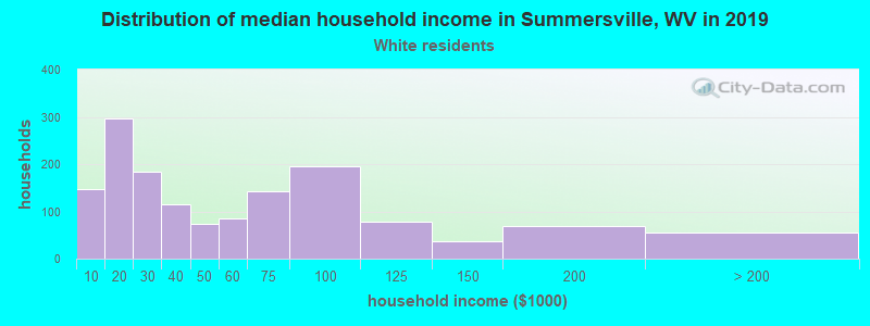 Summersville household income for White non-Hispanic householders
