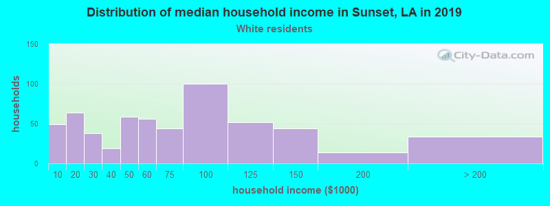 Sunset household income for White non-Hispanic householders