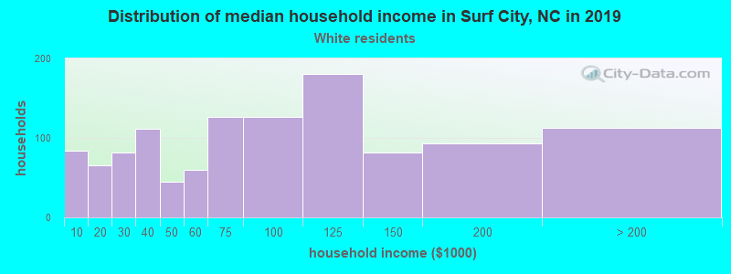 Surf City household income for White non-Hispanic householders