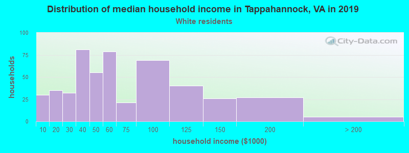 Tappahannock household income for White non-Hispanic householders