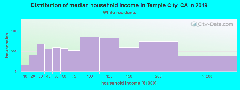 Temple City household income for White non-Hispanic householders