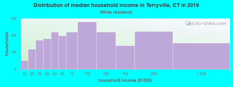 Terryville household income for White non-Hispanic householders