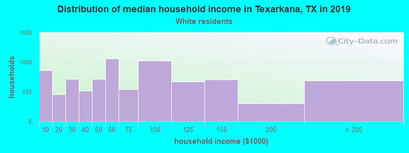 Texarkana household income for White non-Hispanic householders