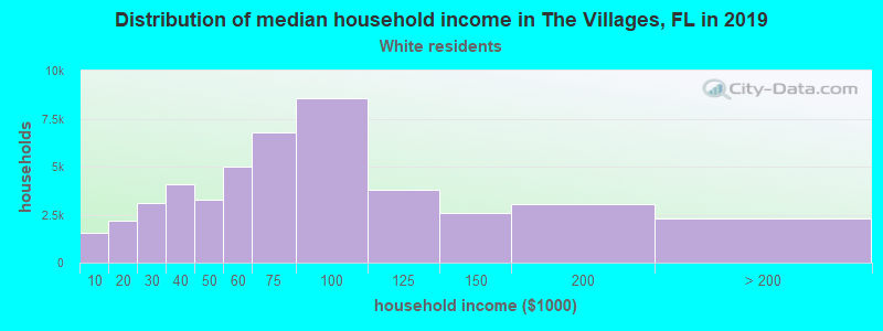 The Villages household income for White non-Hispanic householders