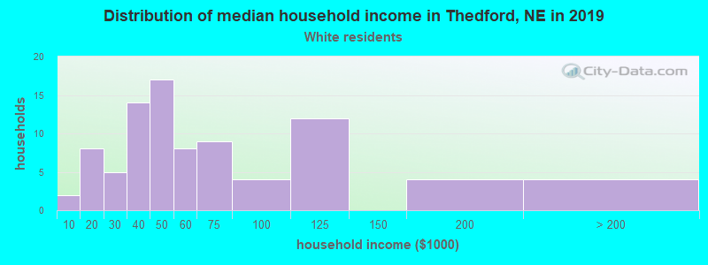 Thedford household income for White non-Hispanic householders