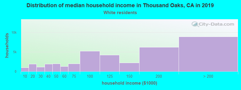 Thousand Oaks household income for White non-Hispanic householders