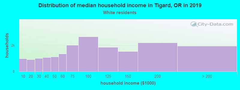 Tigard household income for White non-Hispanic householders
