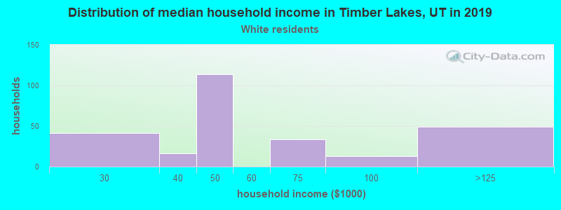 Timber Lakes household income for White non-Hispanic householders
