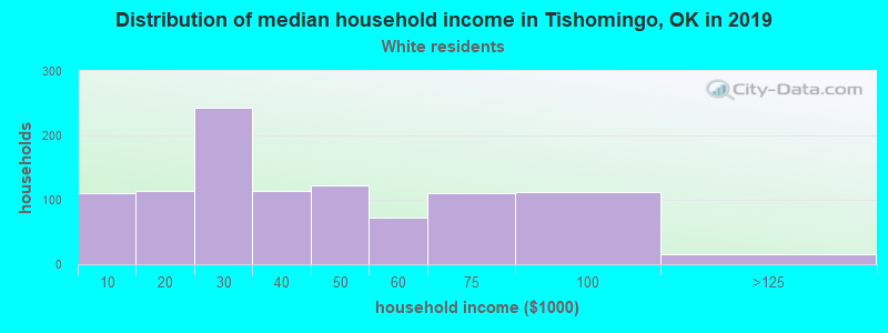 Tishomingo household income for White non-Hispanic householders