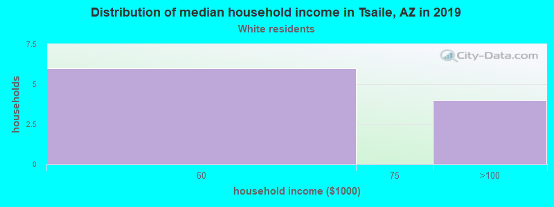 Tsaile household income for White non-Hispanic householders