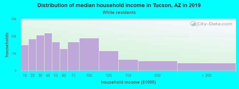 Tucson household income for White non-Hispanic householders