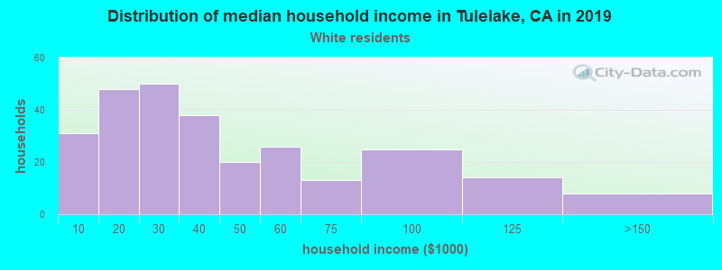 Tulelake household income for White non-Hispanic householders