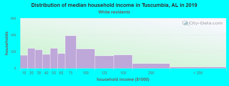 Tuscumbia household income for White non-Hispanic householders