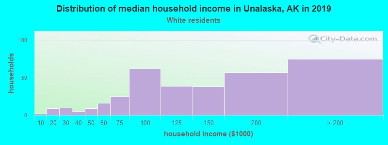 Unalaska household income for White non-Hispanic householders