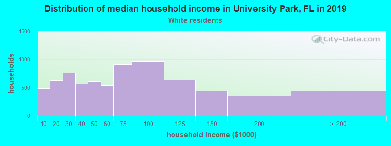 University Park household income for White non-Hispanic householders