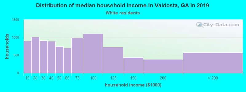 Valdosta household income for White non-Hispanic householders