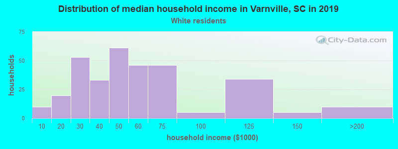 Varnville household income for White non-Hispanic householders