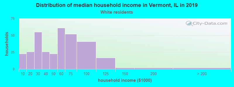 Vermont household income for White non-Hispanic householders