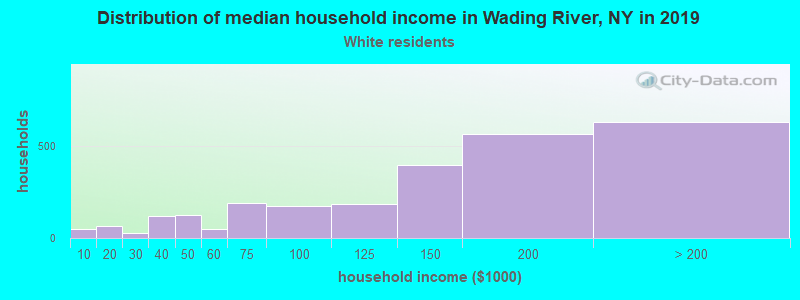 Wading River household income for White non-Hispanic householders