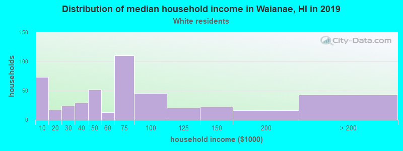 Waianae household income for White non-Hispanic householders