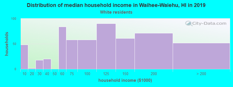 Waihee-Waiehu household income for White non-Hispanic householders