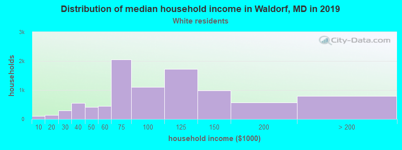 Waldorf household income for White non-Hispanic householders