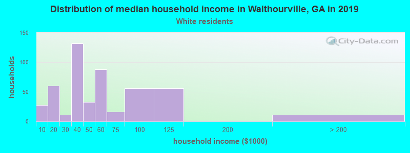 Walthourville household income for White non-Hispanic householders