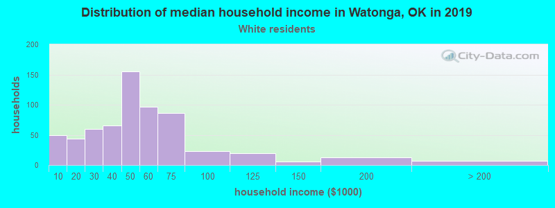 Watonga household income for White non-Hispanic householders