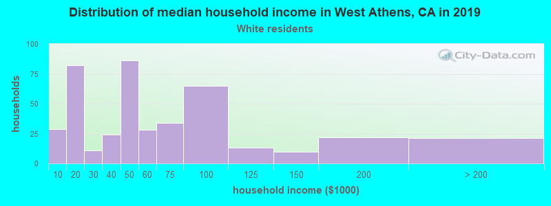 West Athens household income for White non-Hispanic householders