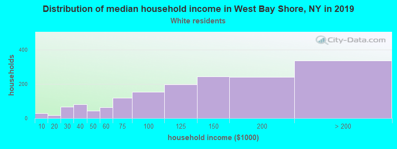 West Bay Shore household income for White non-Hispanic householders