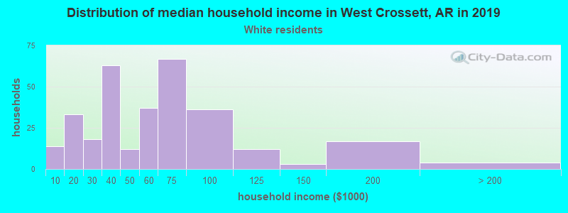 West Crossett household income for White non-Hispanic householders