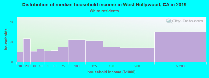 West Hollywood household income for White non-Hispanic householders