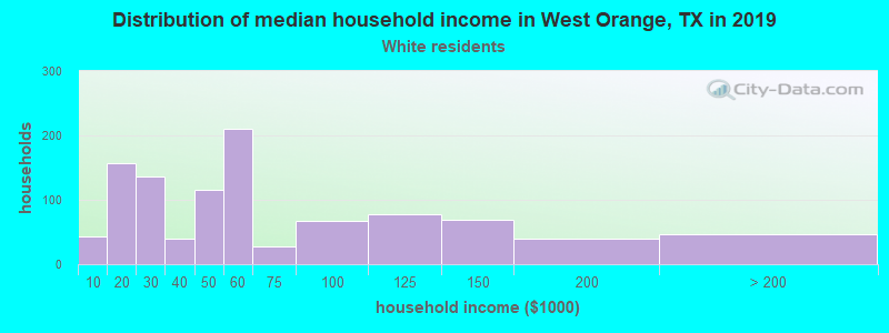 West Orange household income for White non-Hispanic householders