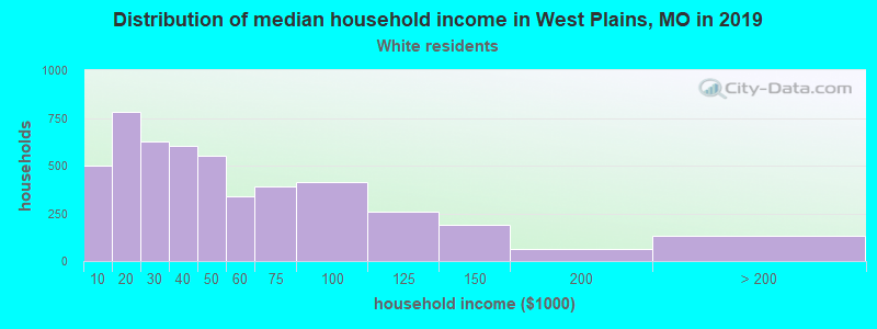 West Plains household income for White non-Hispanic householders