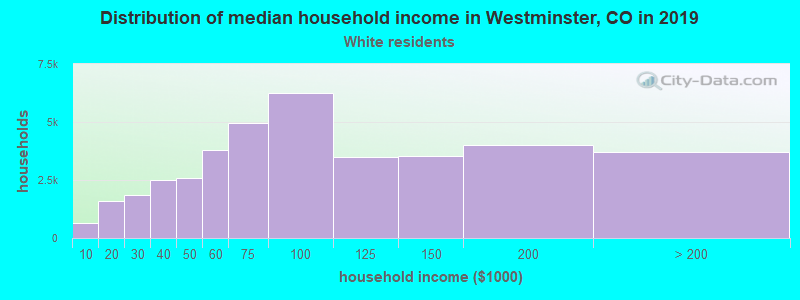 Westminster household income for White non-Hispanic householders
