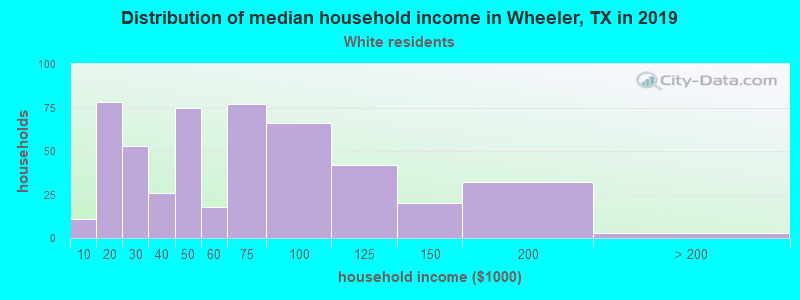 Wheeler household income for White non-Hispanic householders