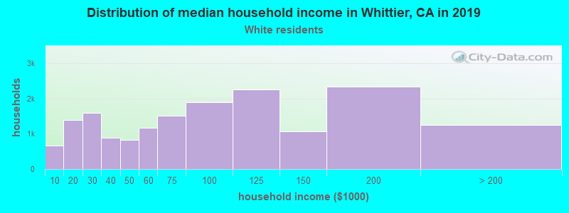 Whittier household income for White non-Hispanic householders