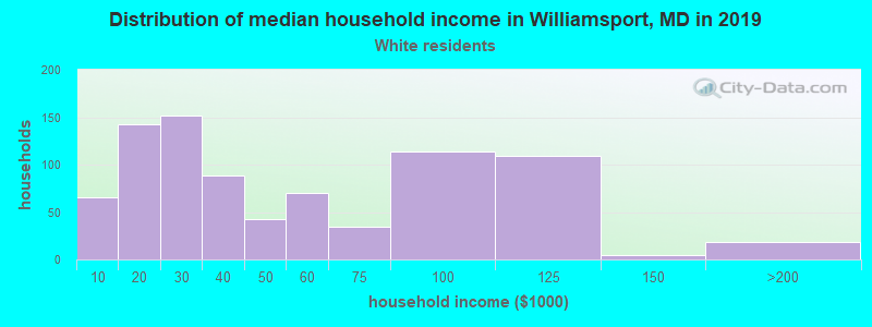 Williamsport household income for White non-Hispanic householders