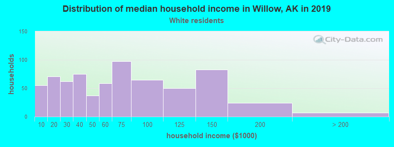 Willow household income for White non-Hispanic householders