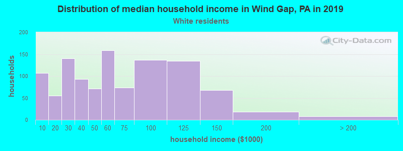 Wind Gap household income for White non-Hispanic householders