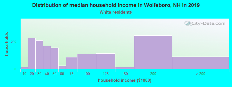 Wolfeboro household income for White non-Hispanic householders
