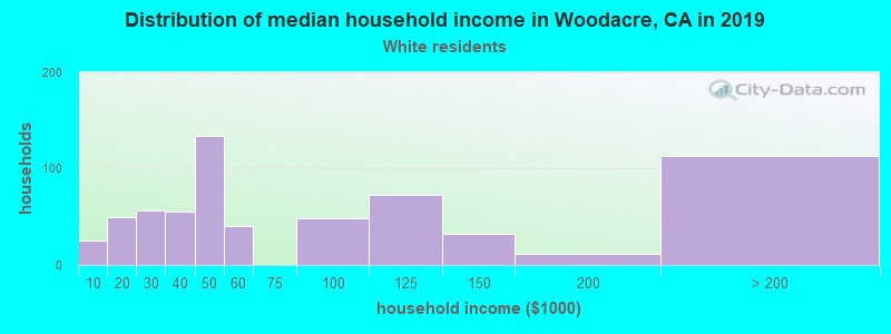 Woodacre household income for White non-Hispanic householders