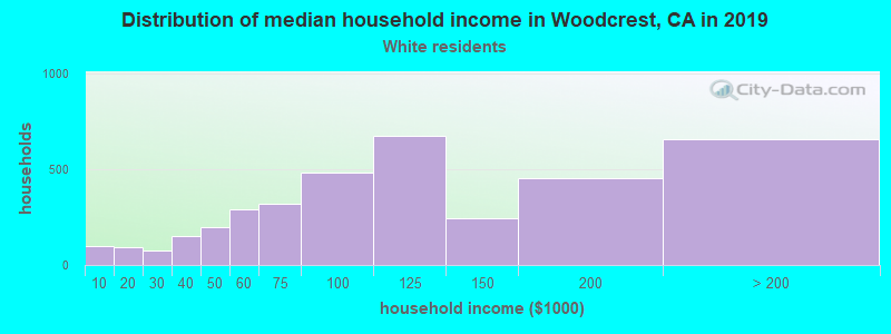 Woodcrest household income for White non-Hispanic householders